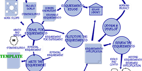 Mastering the Requirements Process biljetter