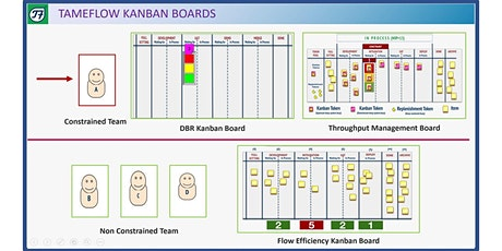 ONLINE - TB - TameFlow Kanban Boards - CEST Time - Certified Tameflow Training  tickets