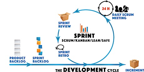 Online Agile/Scrum Foundations PSM I Certification Training tickets