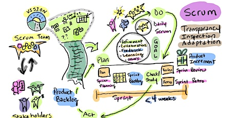 """Advanced Certified Scrum Product Owner™ (A-CSPO™) by """"This Agile Guy"""" tickets"""