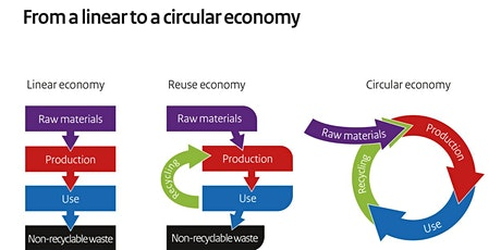 Circular Economy in Linear Operations tickets