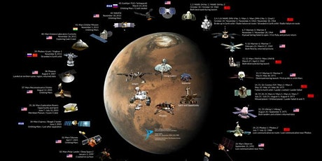 The history of Mars exploration tickets
