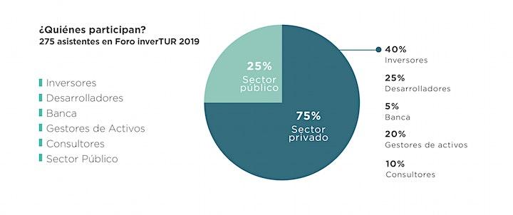 6ª edición Foro inverTUR VIVO 2020   Inversiones en Turismo image