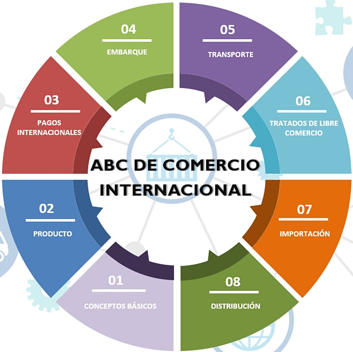 Imagen de ABC de Comercio Internacional (Importacion y Exportación)