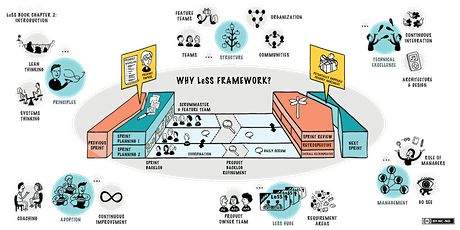 Certified Large Scale Scrum Basics (CLB) - July 8-10 tickets