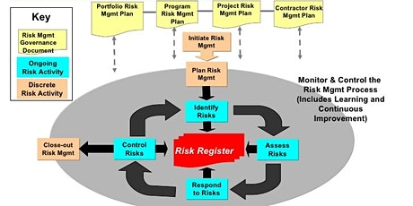 Improving Risk Identification and Management - Virtual Event tickets