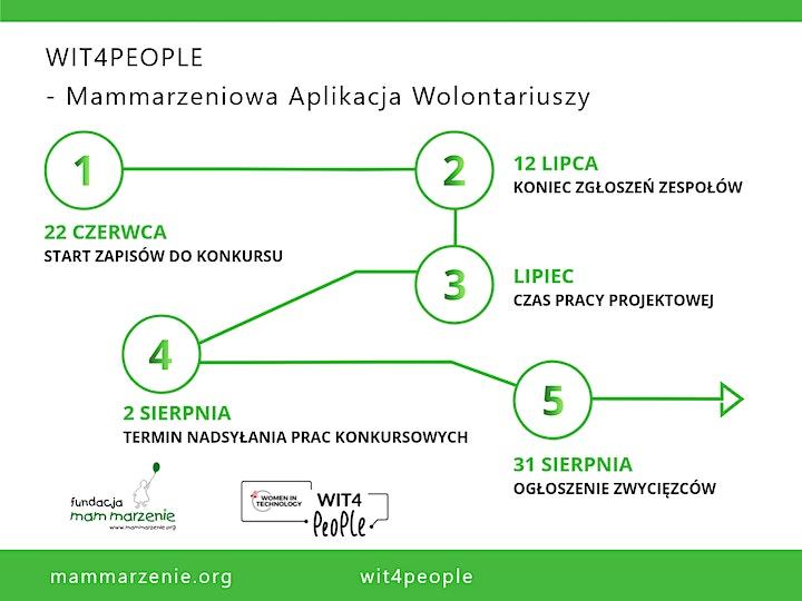 Konkurs: WiT4People - Mammarzeniowa aplikacja wolontariuszy - zapisy image