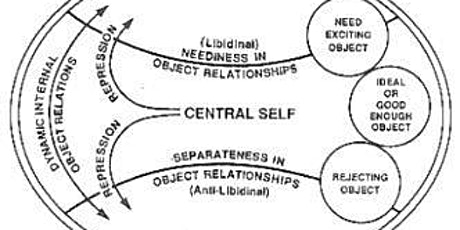 Differentiation of Self: The Role of Self in Psychopathology tickets