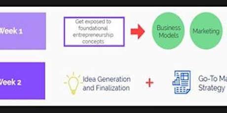 Jul 20-30 - Summer Online Entrepreneurship Camp - Create your own Company ! tickets