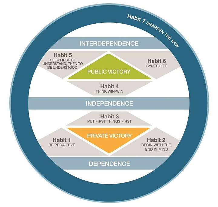 Leadership series: The 7 Habits of Highly Effective People® Signature image