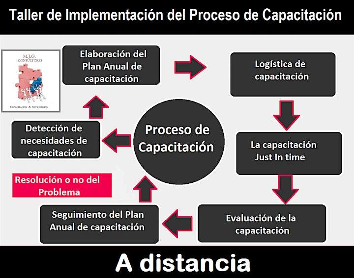 Imagen de Workshop: Proceso de Capacitación (PAC)