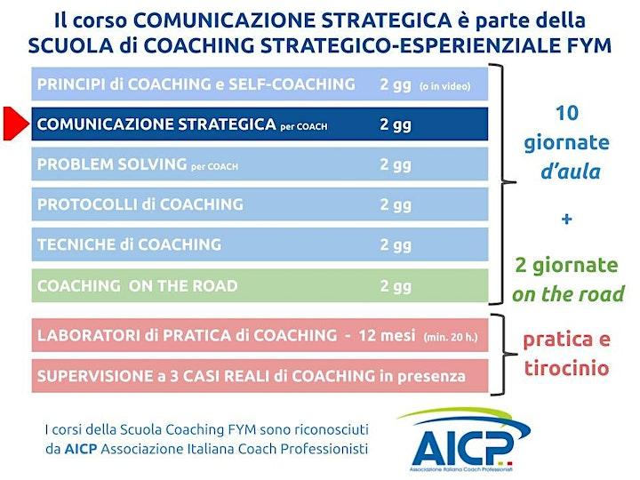 Immagine Corso di COMUNICAZIONE STRATEGICA on-line edition