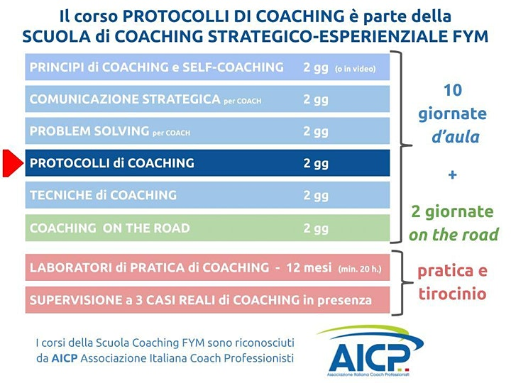 Immagine PROTOCOLLI DI COACHING ON-LINE