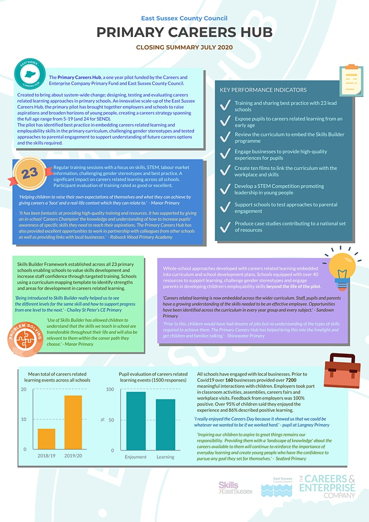 Careers related learning in primary - why it matters. image