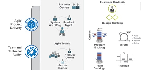 SAFe® Scrum Master (5.0) 8-9th Aug  2020 Online London Time tickets