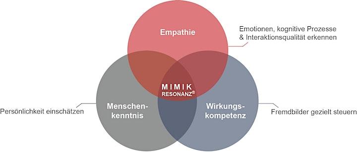 teamkairos - Mimikresonanz - Trainingsreihe 1: Bild