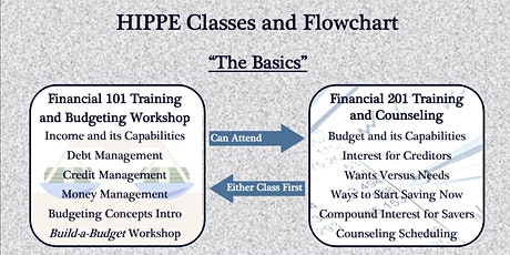 HIPPE 101 Financial Training and Budgeting Workshop tickets