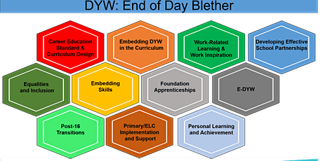 End of the Day DYW Blether: Embedding Skills tickets