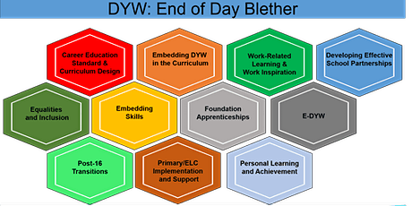 End of the Day DYW Blether: Personal Learning and Achievement tickets