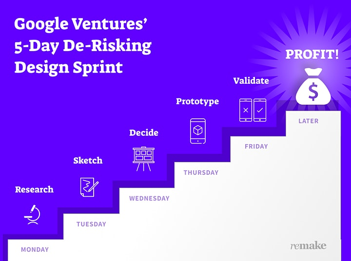 Google's Design Sprint: Working With Uncertainty image