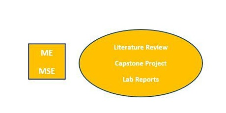 ME/MSE Majors-Find Information for Lab Reports, Papers & Capstone Projects tickets