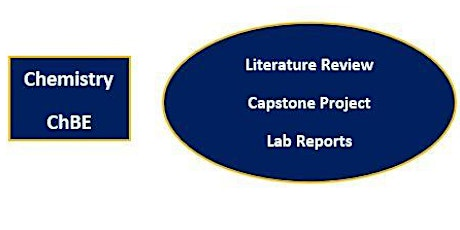 Chemistry/ChBE Majors-Find Info for Lab Reports, Papers & Capstone Projects tickets