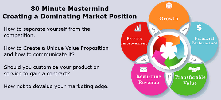 80 Minute Mastermind Creating a Dominating Market Position image