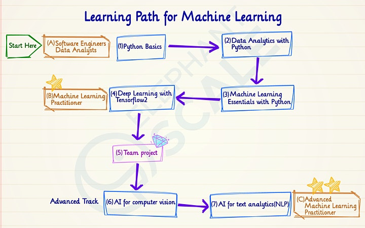 Guided Learning Series for Machine Learning (FREE, Join anytime) image