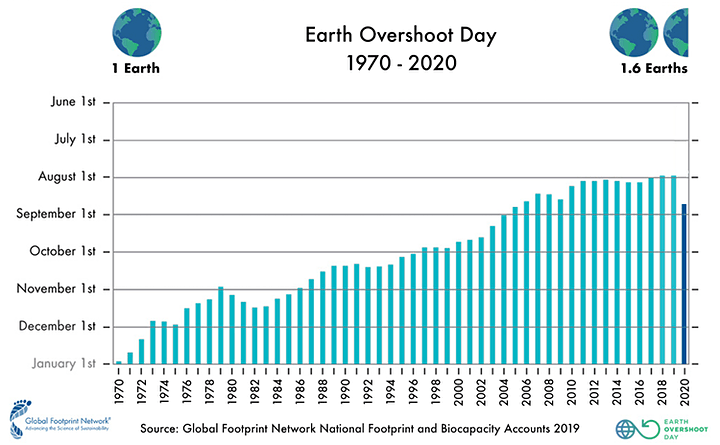 Earth Overshoot Day 2020: European launch event image