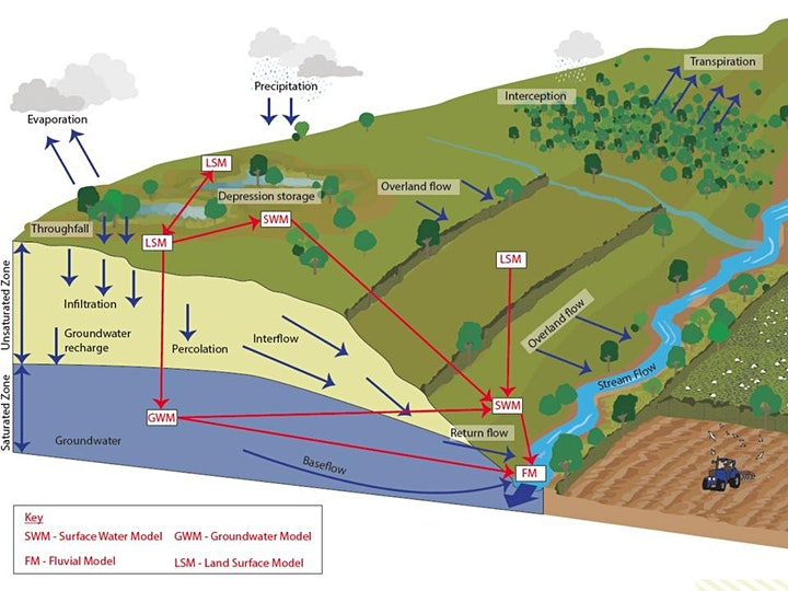 Modelling NFM in lowland catchments image