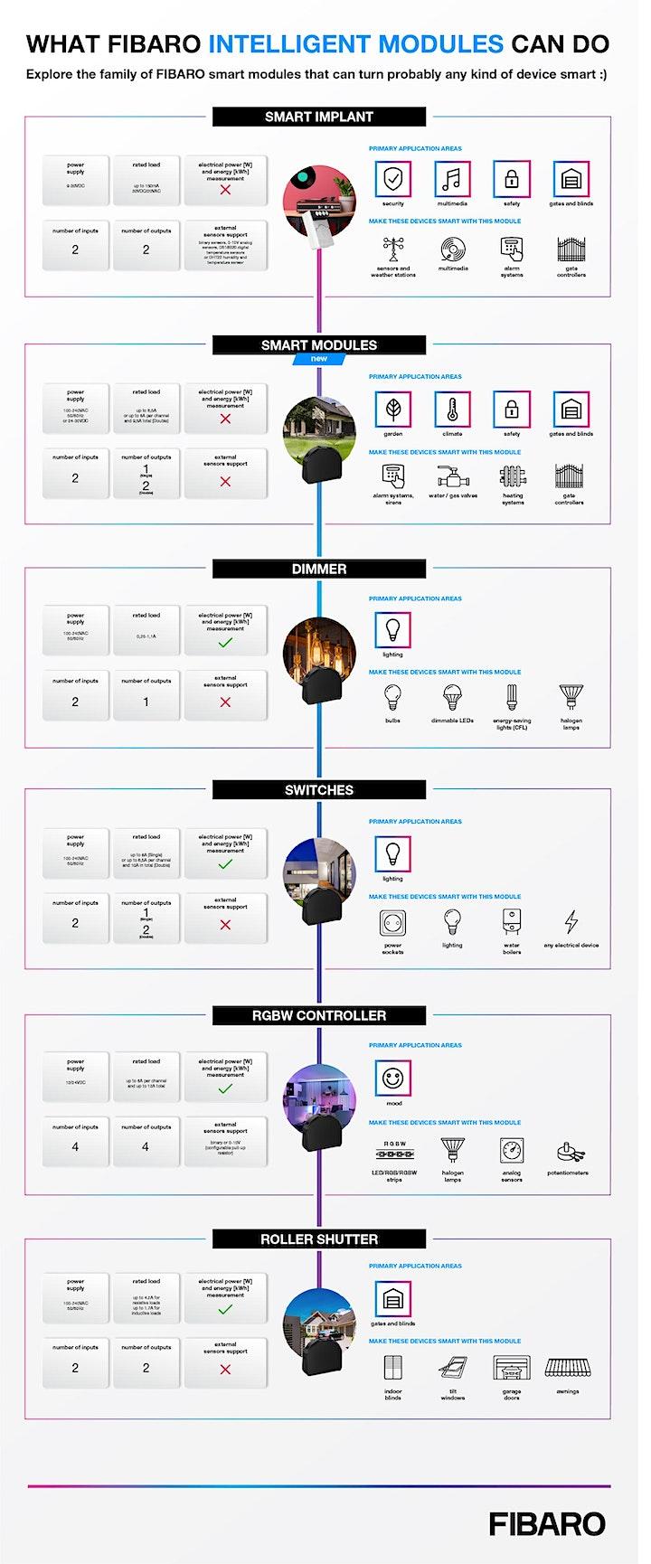 FIBARO Home Intelligence Certification - More than Lighting Control image