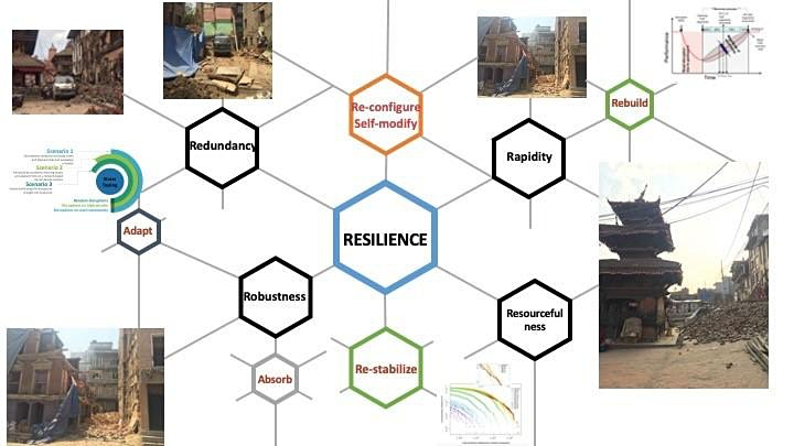 Managing recovery and resilience of critical infrastructures image