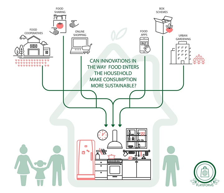 Webinar -The Emerging Role of Online Food Retail Systems for Sustainability image