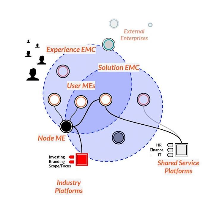 Rendanheyi Masterclass: Learning and applying Haier's Model of Organizing image