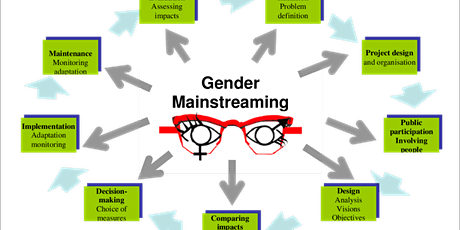 Gender Mainstreaming in Project Development & Management Training tickets