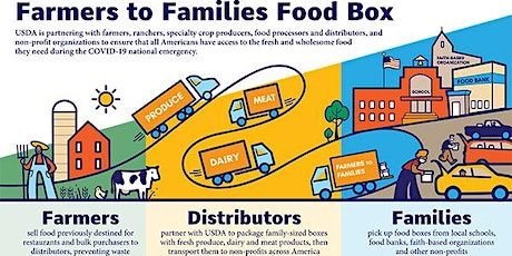 Farmers to Families: Food Distribution tickets