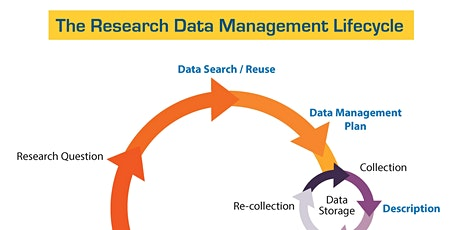 Research Data Management: The Basics tickets