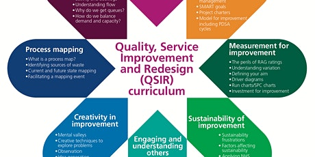 Quality, Service Improvement and Redesign (QSIR) tickets