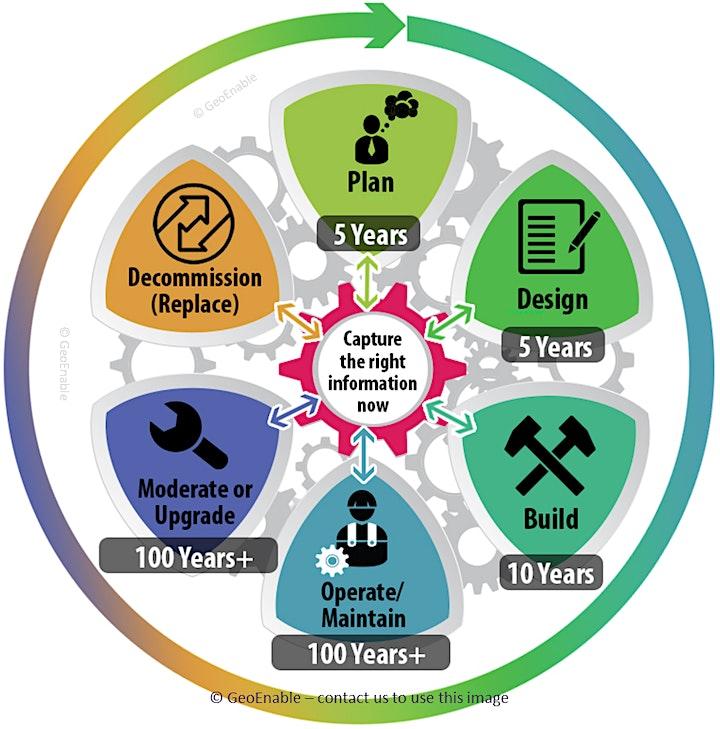 -- FREE WEBINAR--  BIM BASICS: An overview to ISO 19650 series image