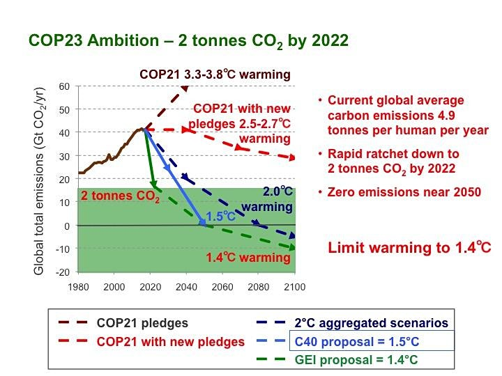 Healing a Ravaged Planet : Maintaining Climate Leadership Momentum image