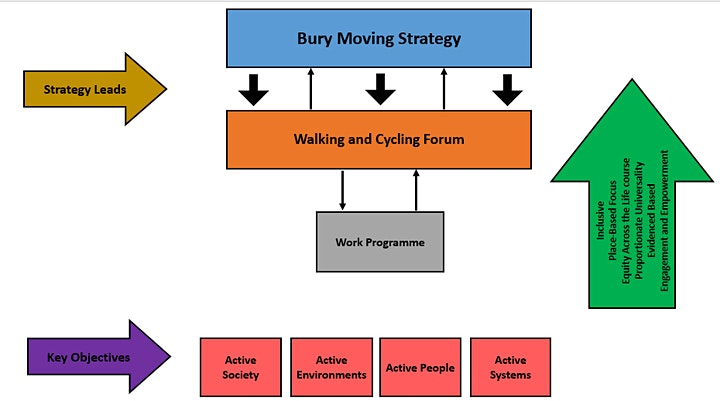Bury Walking and Cycling Forum - Spring 2021 image