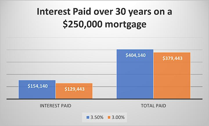 Mortgage Mastery Evening image