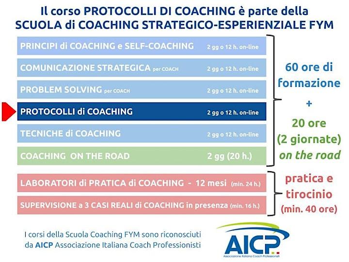 Immagine Corso PROTOCOLLI DI COACHING on-line edition