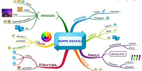 5 novembre.WEBINAR Mappe Mentali. Non sono cose misteriose e sconosciute.