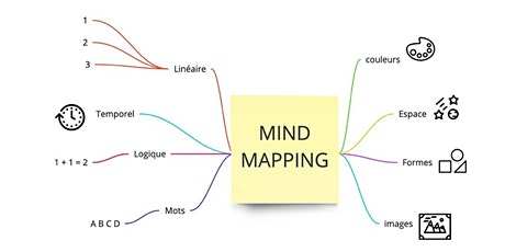 Mind Mapping de A à Z billets