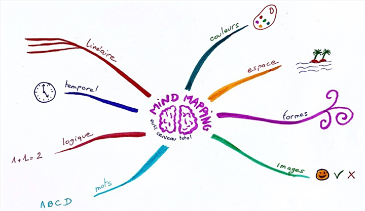 Image pour Mind Mapping de A à Z