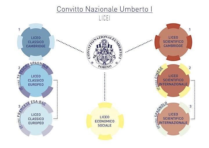 """Immagine Open Day Convitto Nazionale """"Umberto I"""""""