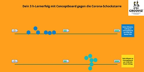 Teamerfolg trotz Corona:  In 3 Stunden zum Home-Office Team-Moderator Tickets
