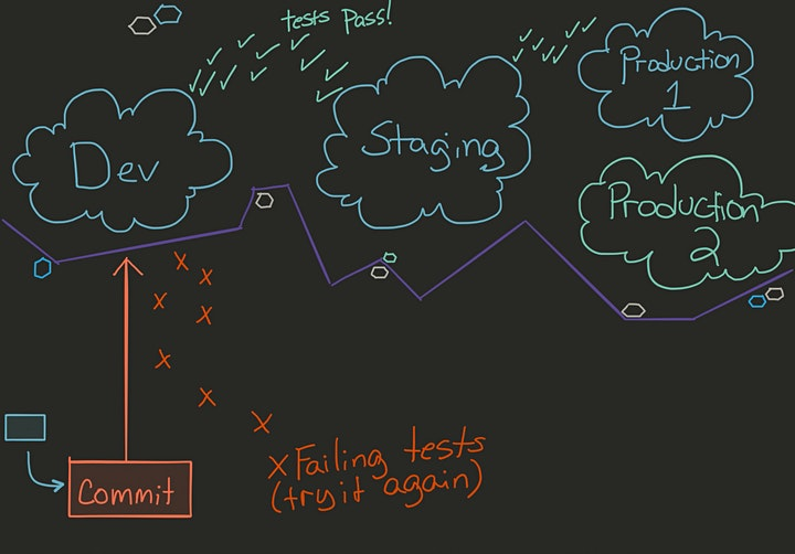 Sketch the Tech: Drawing Basics for Better Remote Communication image
