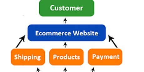 CREATE  A SUCCEFUL BUSINESS  ONLINE WITH E-COMMERCE tickets
